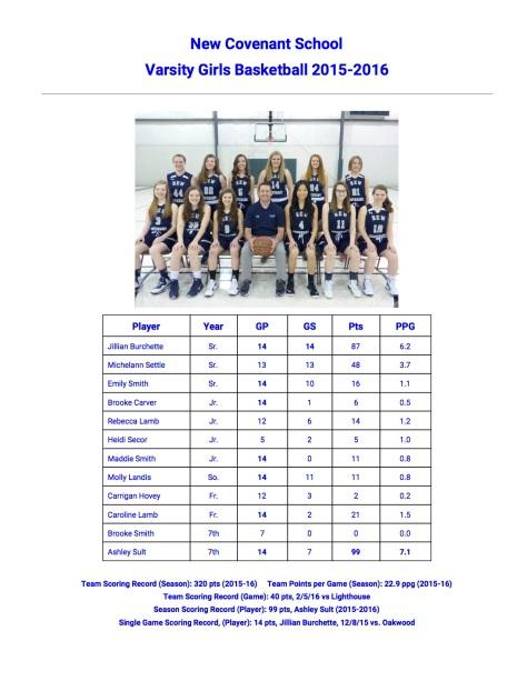 GirlsBasketballStats2016-2017-1.jpg