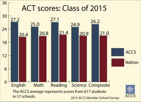 15-ACT-Scores