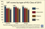 15-SAT-Scores-by-Type-of-HS