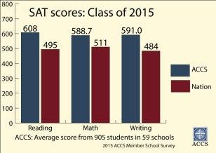 15-SAT-Scores