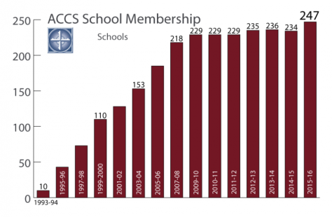15-nov-accs-school-membership-difference_800_524